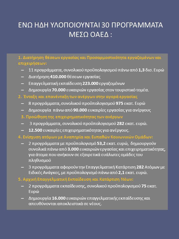 ΕΝΩ ΗΔΗ ΥΛΟΠΟΙΟΥΝΤΑΙ 30 ΠΡΟΓΡΑΜΜΑΤΑ ΜΕΣΩ ΟΑΕΔ : 1. Διατήρηση θέσεων εργασίας και Προσαρμοστικότητα εργαζομένων και επιχειρήσεων: – 11 προγράμματα, συν