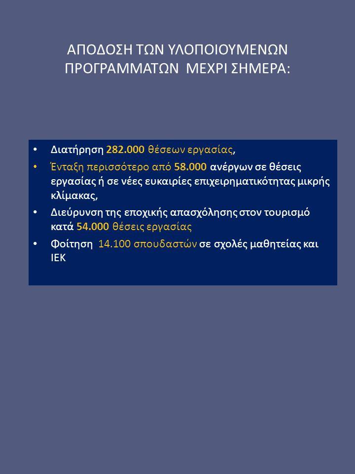 ΑΠΟΔΟΣΗ ΤΩΝ ΥΛΟΠΟΙΟΥΜΕΝΩΝ ΠΡΟΓΡΑΜΜΑΤΩΝ ΜΕΧΡΙ ΣΗΜΕΡΑ: Διατήρηση 282.000 θέσεων εργασίας, Ένταξη περισσότερο από 58.000 ανέργων σε θέσεις εργασίας ή σε νέες ευκαιρίες επιχειρηματικότητας μικρής κλίμακας, Διεύρυνση της εποχικής απασχόλησης στον τουρισμό κατά 54.000 θέσεις εργασίας Φοίτηση 14.100 σπουδαστών σε σχολές μαθητείας και ΙΕΚ