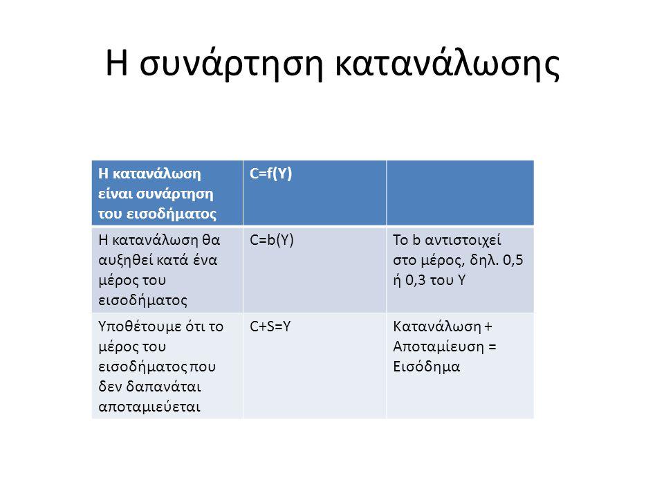 Η συνάρτηση κατανάλωσης Σε χαμηλό ή μηδενικό εισοδηματικό επίπεδο οι άνθρωποι πρέπει να φάνε, να ντυθούν και να κρατηθούν ζεστοί → πρέπει να δαπανήσουν εισόδημα που δεν έχουν → είτε ξοδεύουν τις αποταμιεύσεις τους, είτε βασίζονται στην κοινωνική πρόνοια, είτε και στα 2 → στη συνάρτηση κατανάλωσης εμφανίζεται μια θετική σταθερά που αντιπροσωπεύει τις παραπάνω δαπάνες, άρα: Συνάρτηση κατανάλωσης : C=a+b(Y)