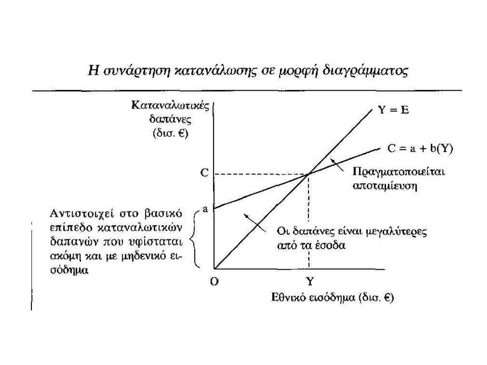 Σπουδαία παρατήρηση Αυτόνομες μεταβολές δαπανών : μεταβολές εκτός του συστήματος Ο πολλαπλασιαστής θα τεθεί σε λειτουργία ως αποτέλεσμα οποιασδήποτε αυτόνομης μεταβολής των δαπανών