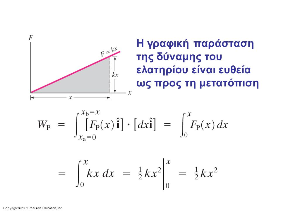 Copyright © 2009 Pearson Education, Inc. Η γραφική παράσταση της δύναμης του ελατηρίου είναι ευθεία ως προς τη μετατόπιση