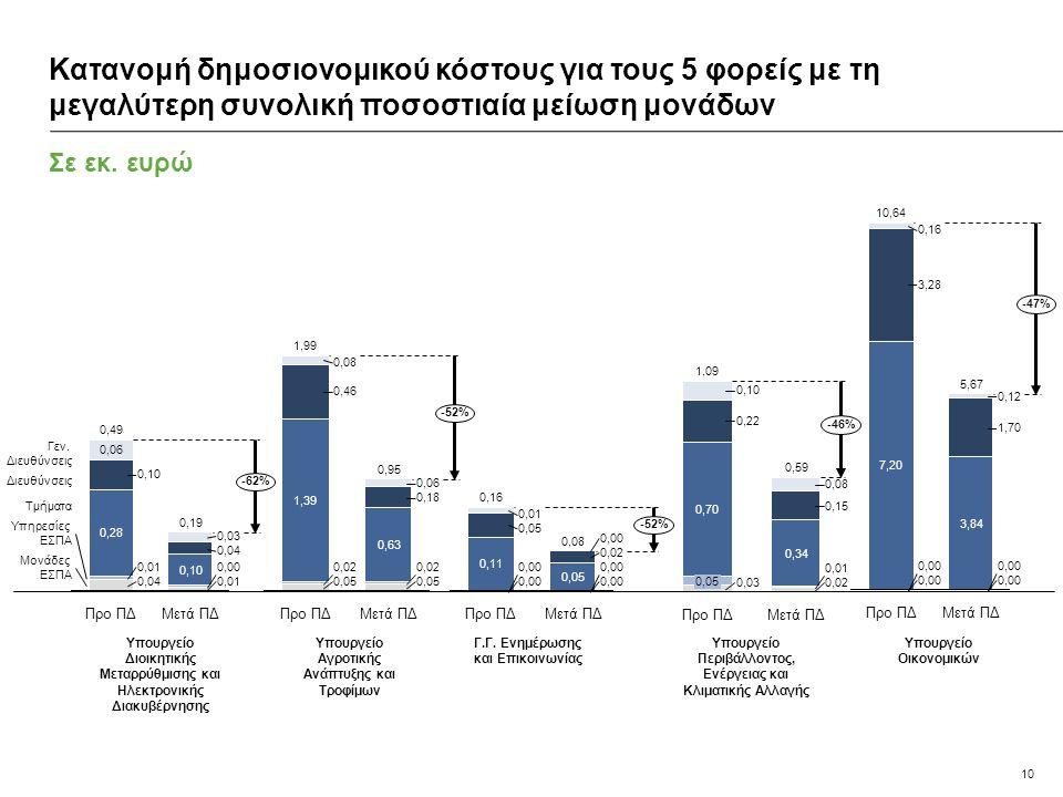 10 Σε εκ. ευρώ Κατανομή δημοσιονομικού κόστους για τους 5 φορείς με τη μεγαλύτερη συνολική ποσοστιαία μείωση μονάδων 0,10 0,04 0,03 Προ ΠΔ 0,49 0,04 0