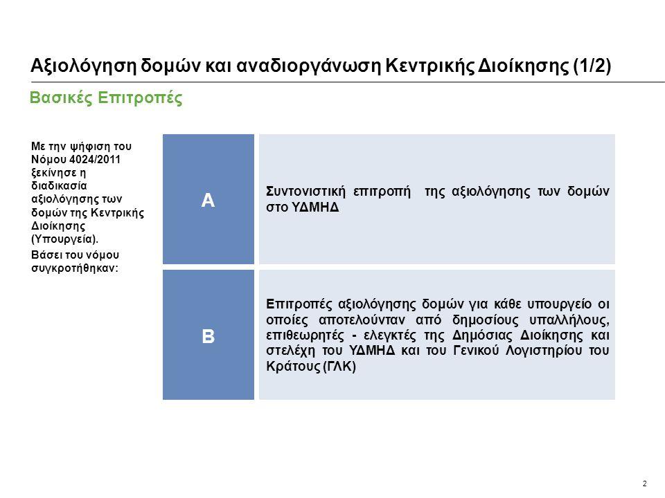 2 Βασικές Επιτροπές Αξιολόγηση δομών και αναδιοργάνωση Κεντρικής Διοίκησης (1/2) A B Συντονιστική επιτροπή της αξιολόγησης των δομών στο ΥΔΜΗΔ Επιτροπ