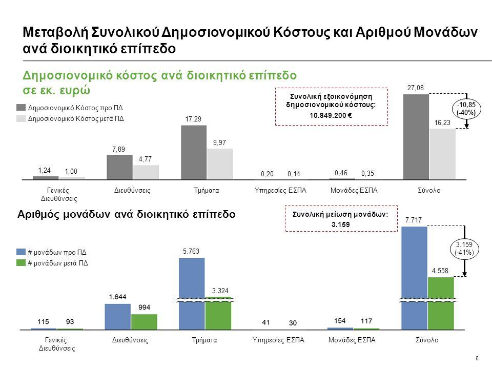 8 Δημοσιονομικό κόστος ανά διοικητικό επίπεδο σε εκ. ευρώ Μεταβολή Συνολικού Δημοσιονομικού Κόστους και Αριθμού Μονάδων ανά διοικητικό επίπεδο Σύνολο