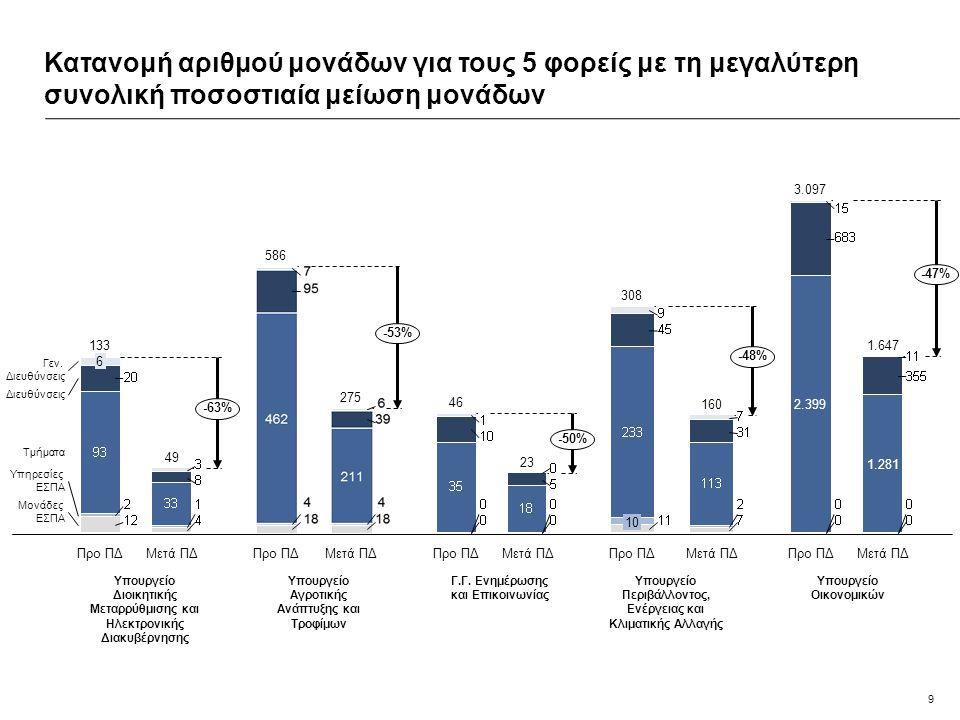 9 Κατανομή αριθμού μονάδων για τους 5 φορείς με τη μεγαλύτερη συνολική ποσοστιαία μείωση μονάδων Μονάδες ΕΣΠΑΜονάδες ΕΣΠΑΜονάδες ΕΣΠΑΜονάδες ΕΣΠΑ Υπηρ