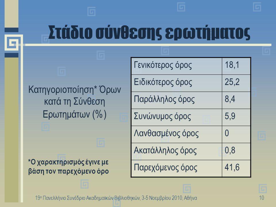 19 ο Πανελλήνιο Συνέδριο Ακαδημαϊκών Βιβλιοθηκών, 3-5 Νοεμβρίου 2010, Αθήνα11 Στάδιο ανασύνθεσης ερωτήματος Γενικότερος όρος20,0 Ειδικότερος όρος20,3 Παράλληλος όρος47,6 Συνώνυμος όρος5,3 Λανθασμένος όρος0,8 Ακατάλληλος όρος6,0 Κατηγοριοποίηση* Όρων κατά την Ανασύνθεση Ερωτημάτων (%) *Ο χαρακτηρισμός έγινε με βάση τον προηγούμενο όρο