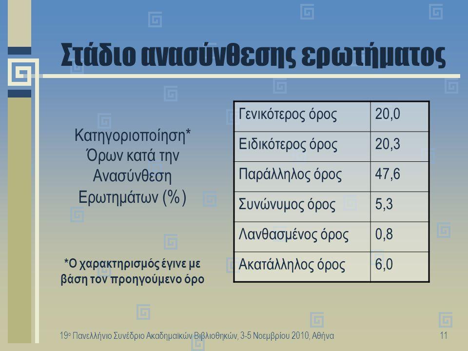 19 ο Πανελλήνιο Συνέδριο Ακαδημαϊκών Βιβλιοθηκών, 3-5 Νοεμβρίου 2010, Αθήνα12 Μοναδικοί όροι & Αριθμός λέξεων ανά όρο ►Συνολικός αριθμός όρων: 843 ►Συνολικός αριθμός λέξεων: 1372 ►Μοναδικές λέξεις: 205 (=15%) ►Δε δικαιολογείται.