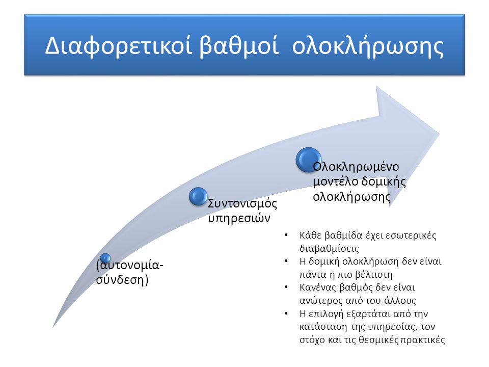 (αυτονομία- σύνδεση) Συντονισμός υπηρεσιών Ολοκληρωμένο μοντέλο δομικής ολοκλήρωσης Διαφορετικοί βαθμοί ολοκλήρωσης Κάθε βαθμίδα έχει εσωτερικές διαβαθμίσεις Η δομική ολοκλήρωση δεν είναι πάντα η πιο βέλτιστη Κανένας βαθμός δεν είναι ανώτερος από του άλλους Η επιλογή εξαρτάται από την κατάσταση της υπηρεσίας, τον στόχο και τις θεσμικές πρακτικές
