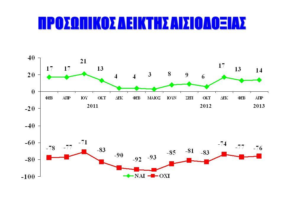ΠΡΟΣΩΠΙΚΟΣ ΔΕΙΚΤΗΣ ΑΙΣΙΟΔΟΞΙΑΣ 201120122013