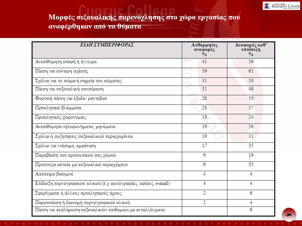 24 Μορφές σεξουαλικής παρενόχλησης στο χώρο εργασίας που αναφέρθηκαν από τα θύματα ΕΙΔΗ ΣΥΜΠΕΡΙΦΟΡΑΣ Αυθόρμητες αναφορές % Αναφορές καθ' υπόδειξη % Αν