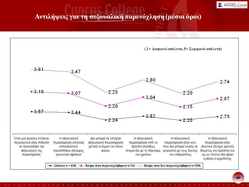 37 Αντιλήψεις για τη σεξουαλική παρενόχληση (μέσοι όροι) ( 1= Διαφωνώ απόλυτα, 5= Συμφωνώ απόλυτα)