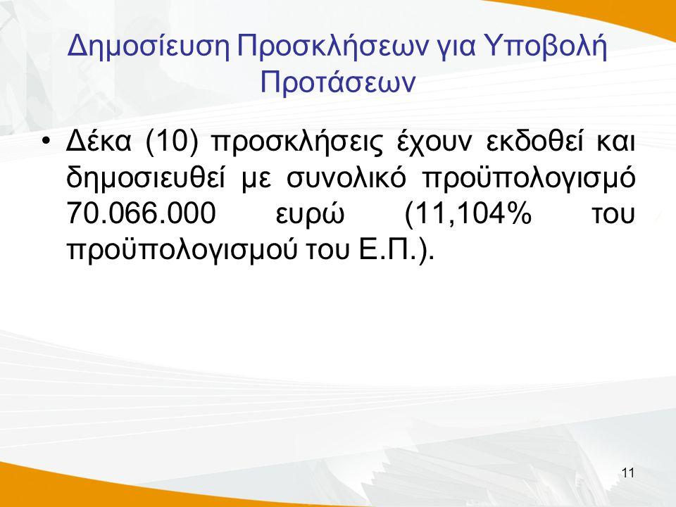 11 Δημοσίευση Προσκλήσεων για Υποβολή Προτάσεων Δέκα (10) προσκλήσεις έχουν εκδοθεί και δημοσιευθεί με συνολικό προϋπολογισμό 70.066.000 ευρώ (11,104% του προϋπολογισμού του Ε.Π.).