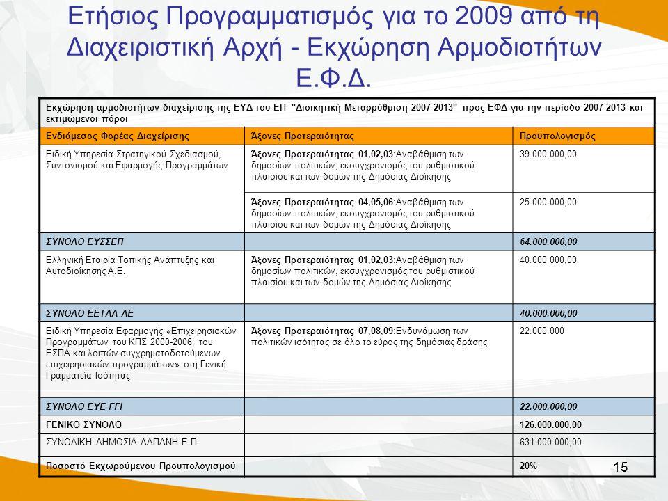 15 Ετήσιος Προγραμματισμός για το 2009 από τη Διαχειριστική Αρχή - Εκχώρηση Αρμοδιοτήτων Ε.Φ.Δ. Εκχώρηση αρμοδιοτήτων διαχείρισης της ΕΥΔ του ΕΠ