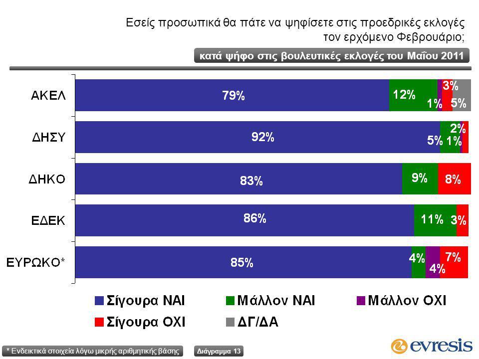 Διάγραμμα 13 κατά ψήφο στις βουλευτικές εκλογές του Μαΐου 2011 Εσείς προσωπικά θα πάτε να ψηφίσετε στις προεδρικές εκλογές τον ερχόμενο Φεβρουάριο; * Ενδεικτικά στοιχεία λόγω μικρής αριθμητικής βάσης