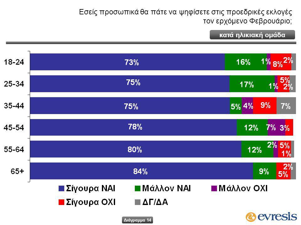 Εσείς προσωπικά θα πάτε να ψηφίσετε στις προεδρικές εκλογές τον ερχόμενο Φεβρουάριο; κατά ηλικιακή ομάδα Διάγραμμα 14