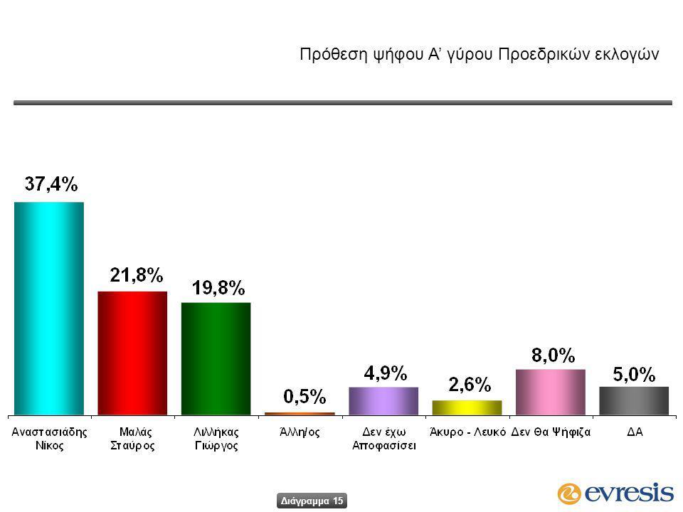 Πρόθεση ψήφου Α' γύρου Προεδρικών εκλογών Διάγραμμα 15