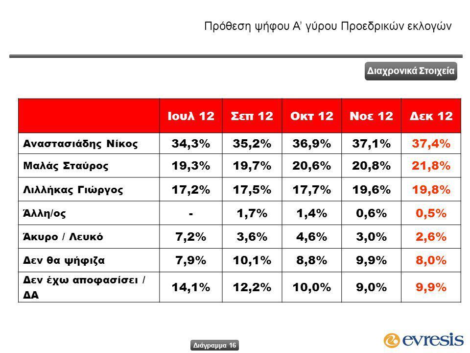 Ιουλ 12Σεπ 12Οκτ 12Νοε 12Δεκ 12 Αναστασιάδης Νίκος 34,3%35,2%36,9%37,1%37,4% Μαλάς Σταύρος 19,3%19,7%20,6%20,8%21,8% Λιλλήκας Γιώργος 17,2%17,5%17,7%19,6%19,8% Άλλη/ος -1,7%1,7%1,4%1,4%0,6%0,6%0,5% Άκυρο / Λευκό 7,2%3,6%4,6%4,6%3,0%2,6% Δεν θα ψήφιζα 7,9%10,1%8,8%8,8%9,9%8,0% Δεν έχω αποφασίσει / ΔΑ 14,1%12,2%10,0%9,0%9,9% Πρόθεση ψήφου Α' γύρου Προεδρικών εκλογών Διαχρονικά Στοιχεία Διάγραμμα 16