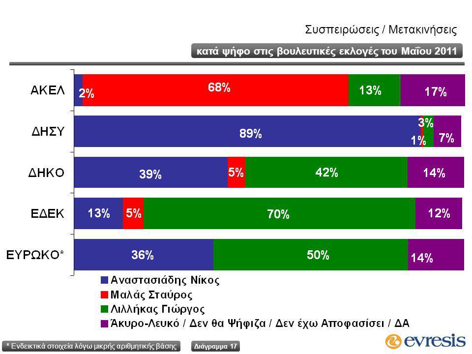 Διάγραμμα 17 κατά ψήφο στις βουλευτικές εκλογές του Μαΐου 2011 Συσπειρώσεις / Μετακινήσεις * Ενδεικτικά στοιχεία λόγω μικρής αριθμητικής βάσης