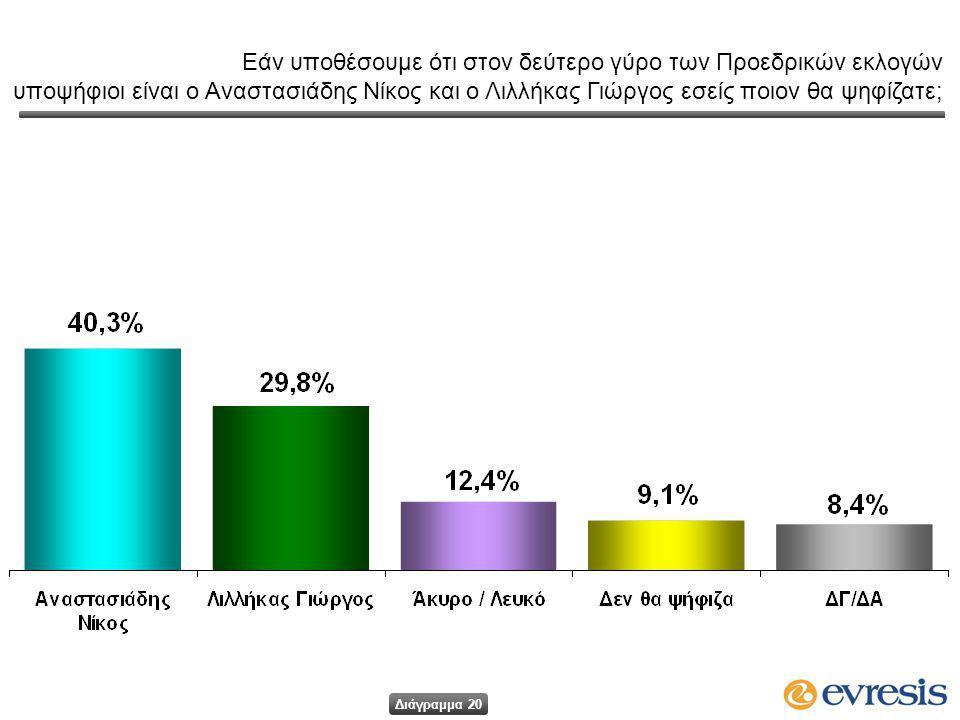 Εάν υποθέσουμε ότι στον δεύτερο γύρο των Προεδρικών εκλογών υποψήφιοι είναι ο Αναστασιάδης Νίκος και ο Λιλλήκας Γιώργος εσείς ποιον θα ψηφίζατε; Διάγραμμα 20