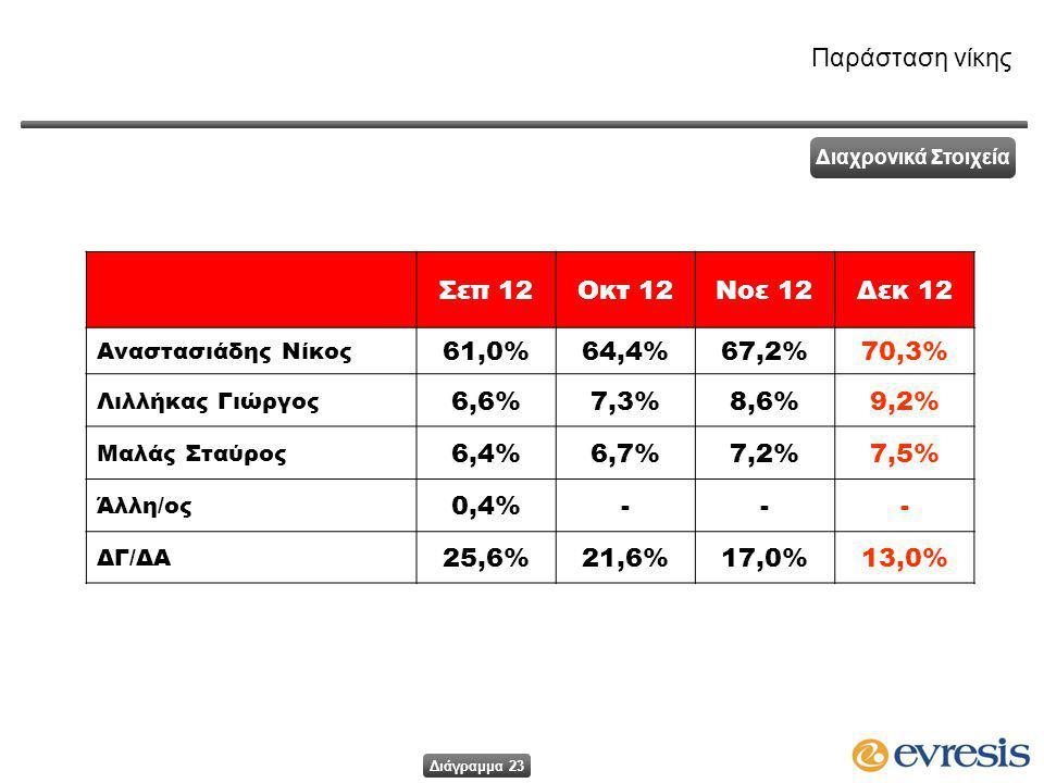 Σεπ 12Οκτ 12Νοε 12Δεκ 12 Αναστασιάδης Νίκος 61,0%64,4%64,4%67,2%67,2%70,3% Λιλλήκας Γιώργος 6,6%7,3%7,3%8,6%8,6%9,2% Μαλάς Σταύρος 6,4%6,7%6,7%7,2%7,2%7,5% Άλλη/ος 0,4%--- ΔΓ/ΔΑ 25,6%21,6%17,0%13,0% Παράσταση νίκης Διαχρονικά Στοιχεία Διάγραμμα 23