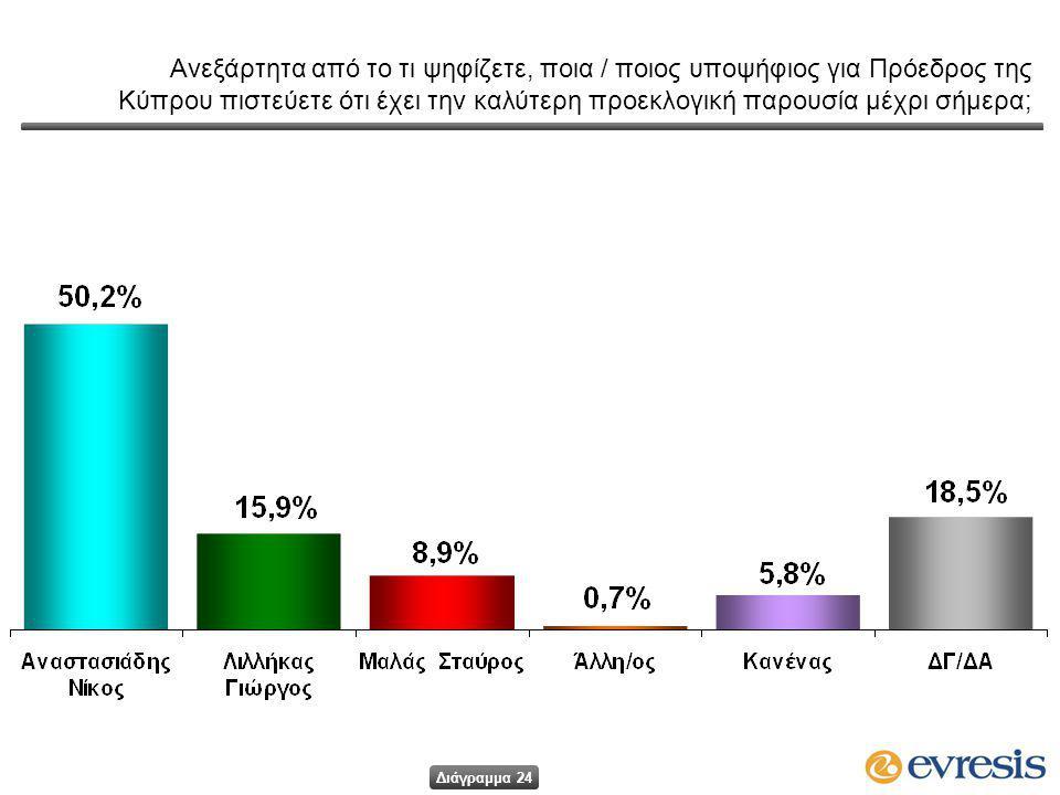 Ανεξάρτητα από το τι ψηφίζετε, ποια / ποιος υποψήφιος για Πρόεδρος της Κύπρου πιστεύετε ότι έχει την καλύτερη προεκλογική παρουσία μέχρι σήμερα; Διάγραμμα 24