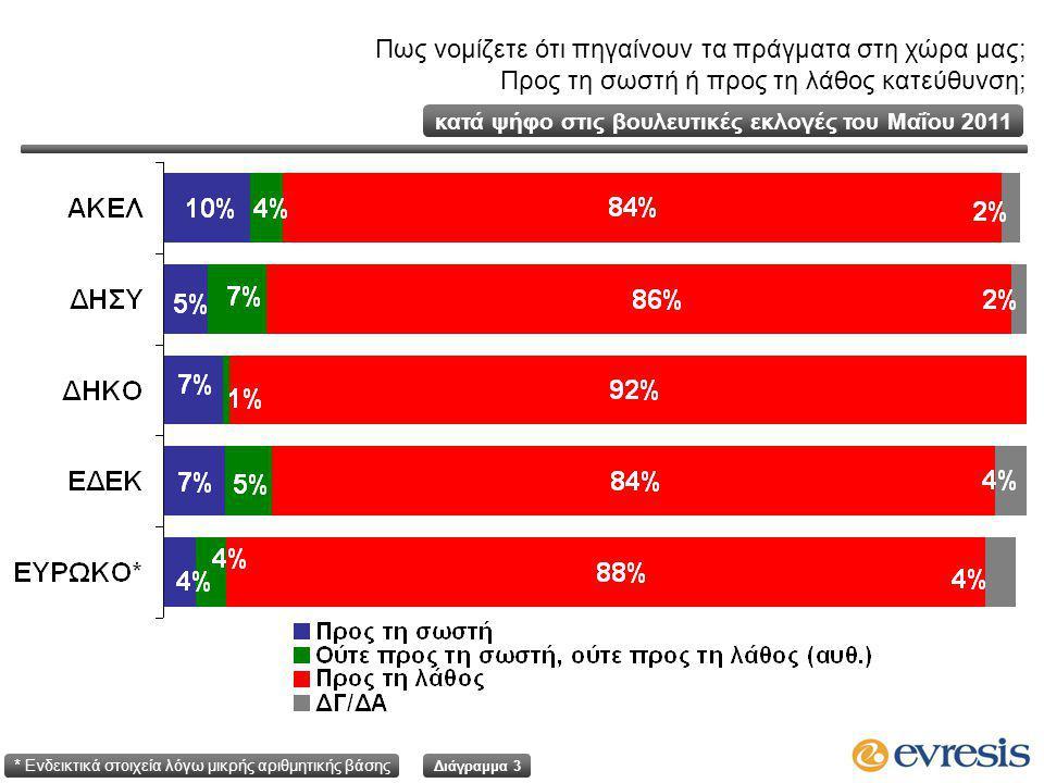Πως νομίζετε ότι πηγαίνουν τα πράγματα στη χώρα μας; Προς τη σωστή ή προς τη λάθος κατεύθυνση; Διάγραμμα 3 κατά ψήφο στις βουλευτικές εκλογές του Μαΐου 2011 * Ενδεικτικά στοιχεία λόγω μικρής αριθμητικής βάσης