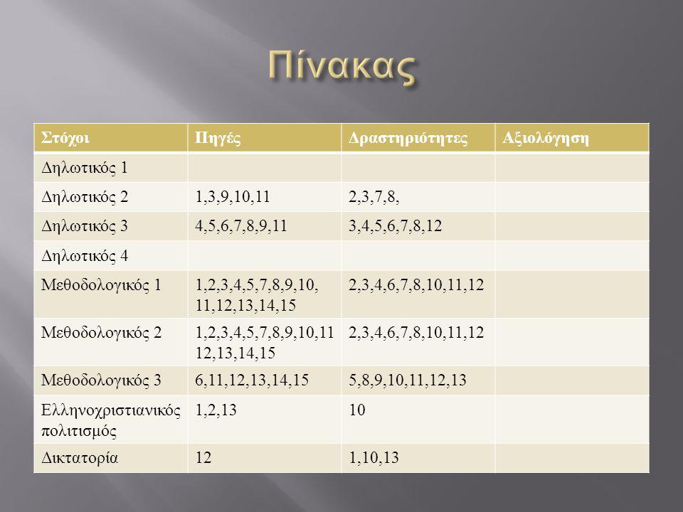 ΣτόχοιΠηγέςΔραστηριότητεςΑξιολόγηση Δηλωτικός 1 Δηλωτικός 21,3,9,10,112,3,7,8, Δηλωτικός 34,5,6,7,8,9,113,4,5,6,7,8,12 Δηλωτικός 4 Μεθοδολογικός 11,2,