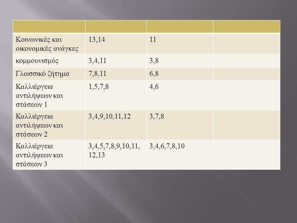 Κοινωνικές και οικονομικές ανάγκες 13,1411 κομμουνισμός 3,4,113,8 Γλωσσικό ζήτημα 7,8,116,8 Καλλιέργεια αντιλήψεων και στάσεων 1 1,5,7,84,6 Καλλιέργει