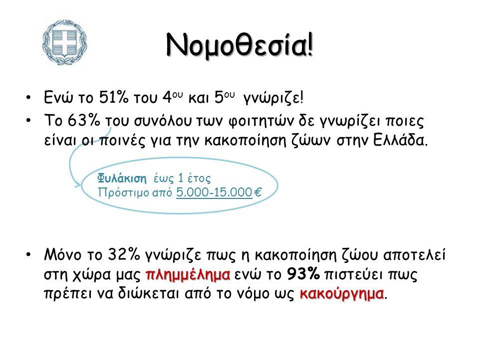 Ενώ το 51% του 4 ου και 5 ου γνώριζε! To 63% του συνόλου των φοιτητών δε γνωρίζει ποιες είναι οι ποινές για την κακοποίηση ζώων στην Ελλάδα. πλημμέλημ