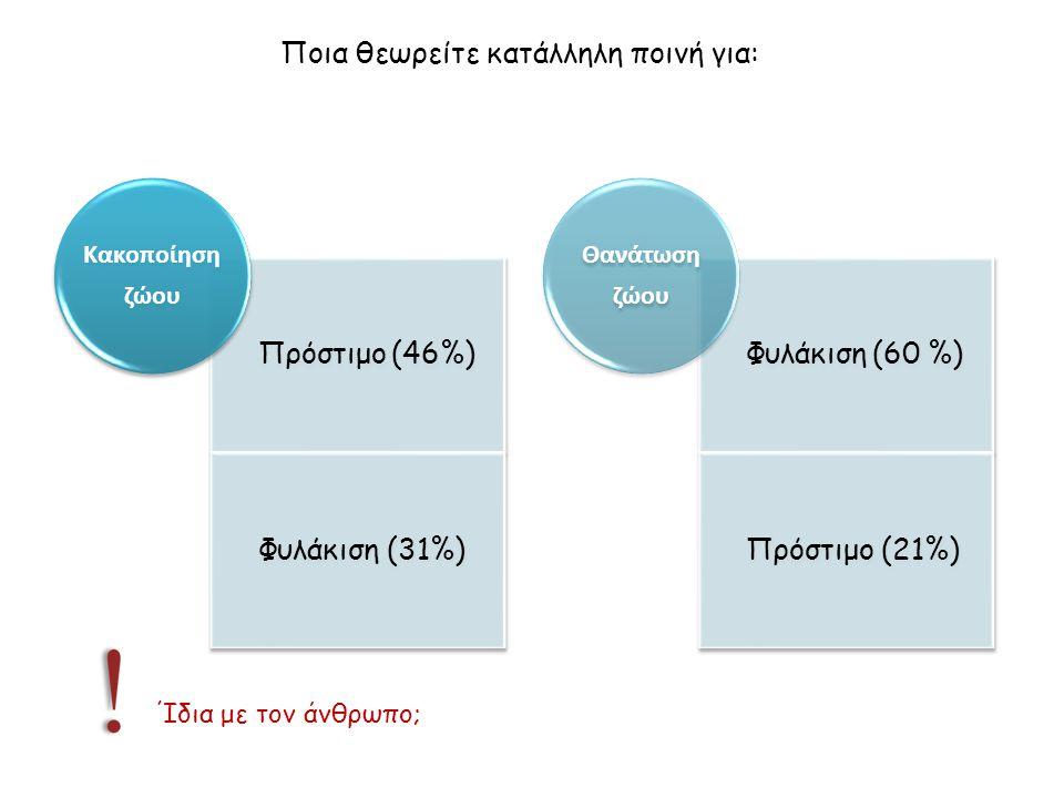 Πρόστιμο (46%) Φυλάκιση (31%) Κακοποίηση ζώου Φυλάκιση (60 %) Πρόστιμο (21%) Θανάτωση ζώου Ποια θεωρείτε κατάλληλη ποινή για: Ίδια με τον άνθρωπο;
