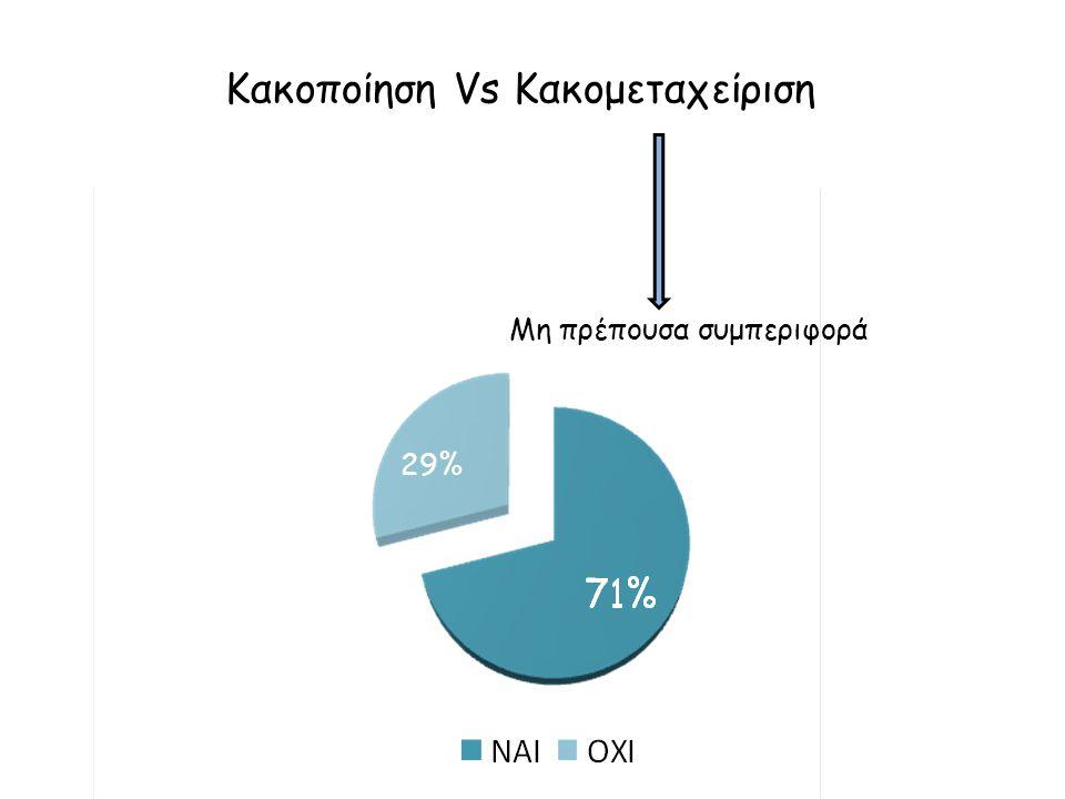 Α: Θεωρείτε κακομεταχείριση τον παραστολισμό με ρούχα και τη μη συχνή βόλτα του σκύλου; Β: Θεωρείτε κακοποίηση τις ''τιμωρίες'' των ιδιοκτητών (ελαφρύ χτύπημα με εφημερίδα, εκφοβισμός με δυνατό θόρυβο) προς το κατοικίδιό τους; 77% 26% 39%