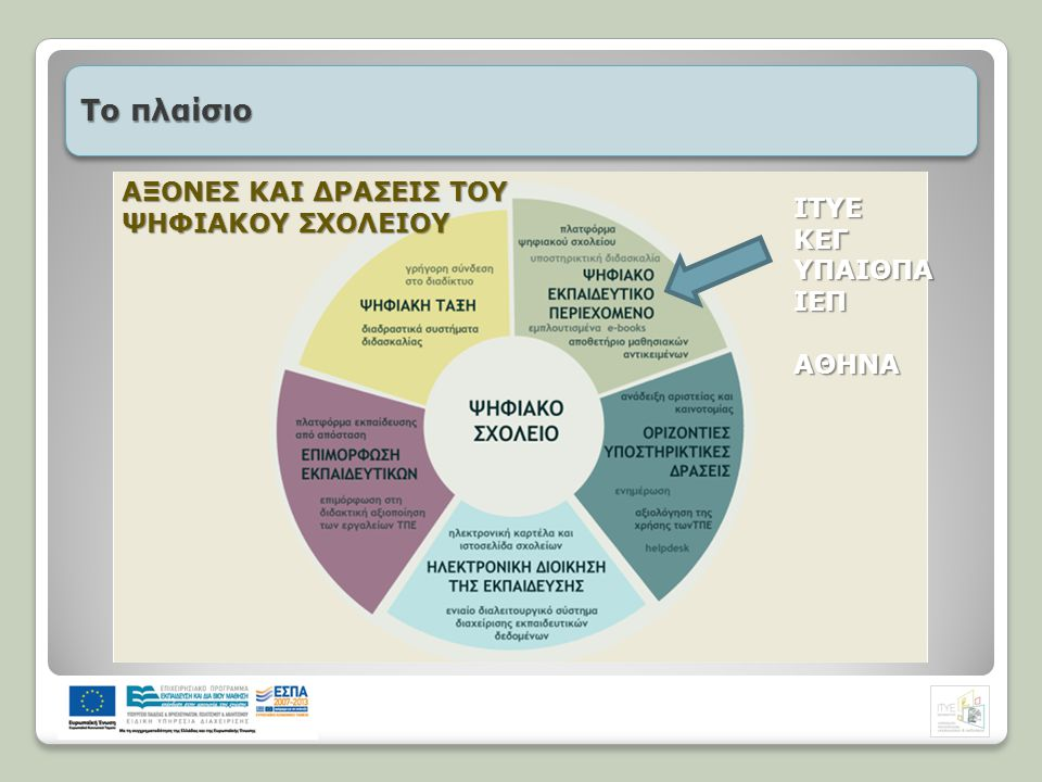 http://e-me.edu.gr/ Ένα ολοκληρωμένο ψηφιακό περιβάλλον, ασφαλές αλλά ταυτόχρονα ανοικτό, για τη μάθηση, επικοινωνία, συνεργασία και δικτύωση όλων των μελών της σχολικής κοινότητας.