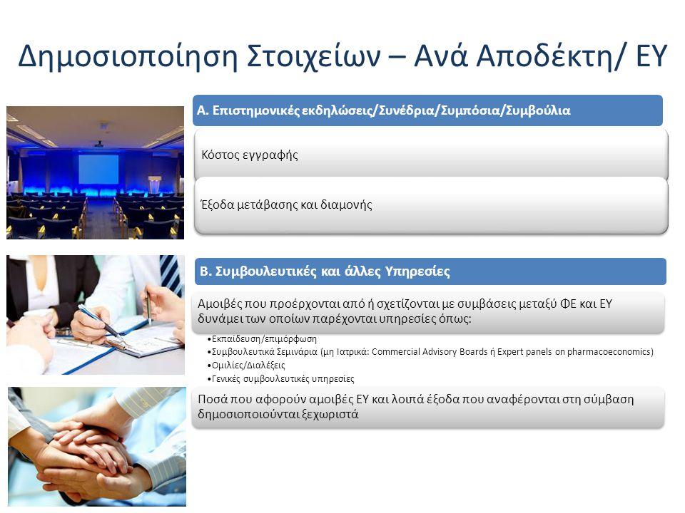 Δημοσιοποίηση Στοιχείων – Ανά Αποδέκτη/ ΕΥ Α. Επιστημονικές εκδηλώσεις/Συνέδρια/Συμπόσια/Συμβούλια Κόστος εγγραφής Έξοδα μετάβασης και διαμονής Β. Συμ