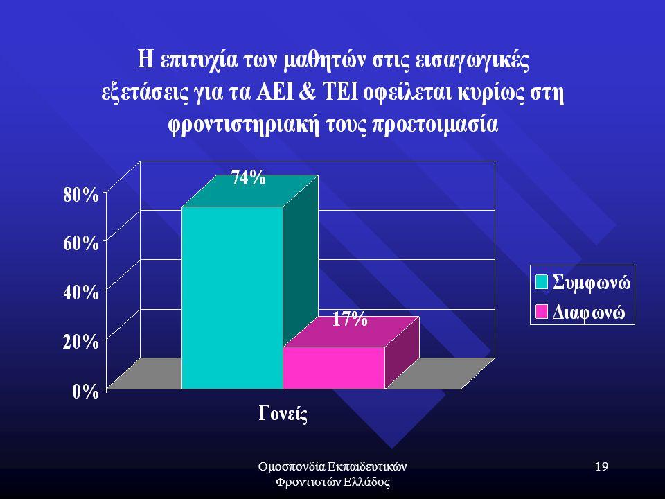 Ομοσπονδία Εκπαιδευτικών Φροντιστών Ελλάδος 19