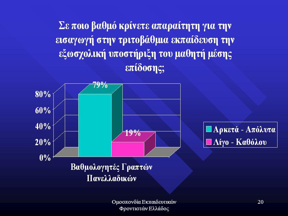 Ομοσπονδία Εκπαιδευτικών Φροντιστών Ελλάδος 20