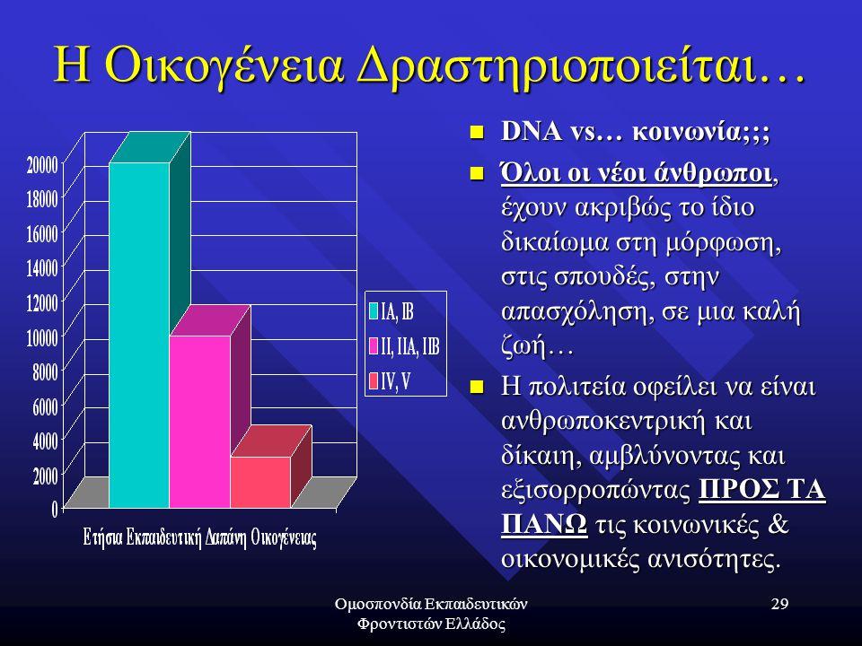 Ομοσπονδία Εκπαιδευτικών Φροντιστών Ελλάδος 29 Η Οικογένεια Δραστηριοποιείται… DNA vs… κοινωνία;;; Όλοι οι νέοι άνθρωποι, έχουν ακριβώς το ίδιο δικαίω