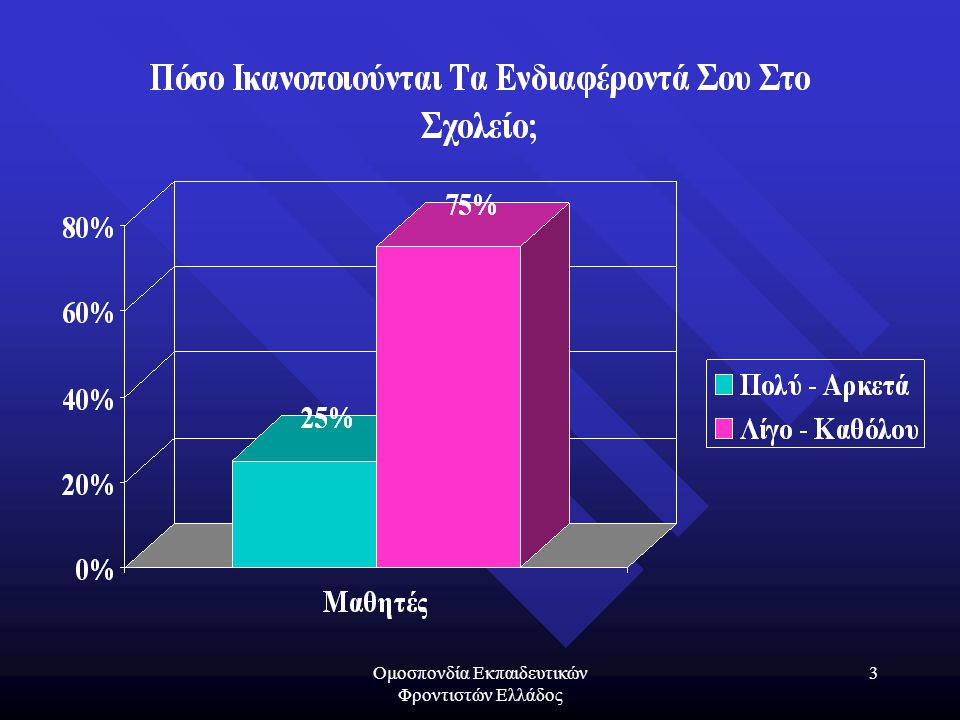 Ομοσπονδία Εκπαιδευτικών Φροντιστών Ελλάδος 24 Η Ευθύνη Της Διοίκησης «Ν΄αγαπάς την ευθύνη.