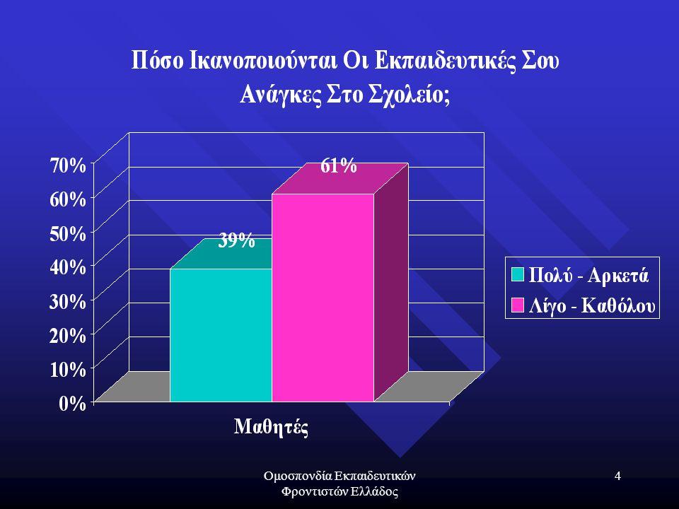 Ομοσπονδία Εκπαιδευτικών Φροντιστών Ελλάδος 35 Η Εκπαίδευση Που Έχουμε 1.