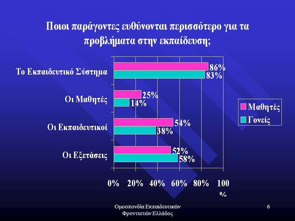 Ομοσπονδία Εκπαιδευτικών Φροντιστών Ελλάδος 27 Ανομολόγητες… Αλήθειες !!.