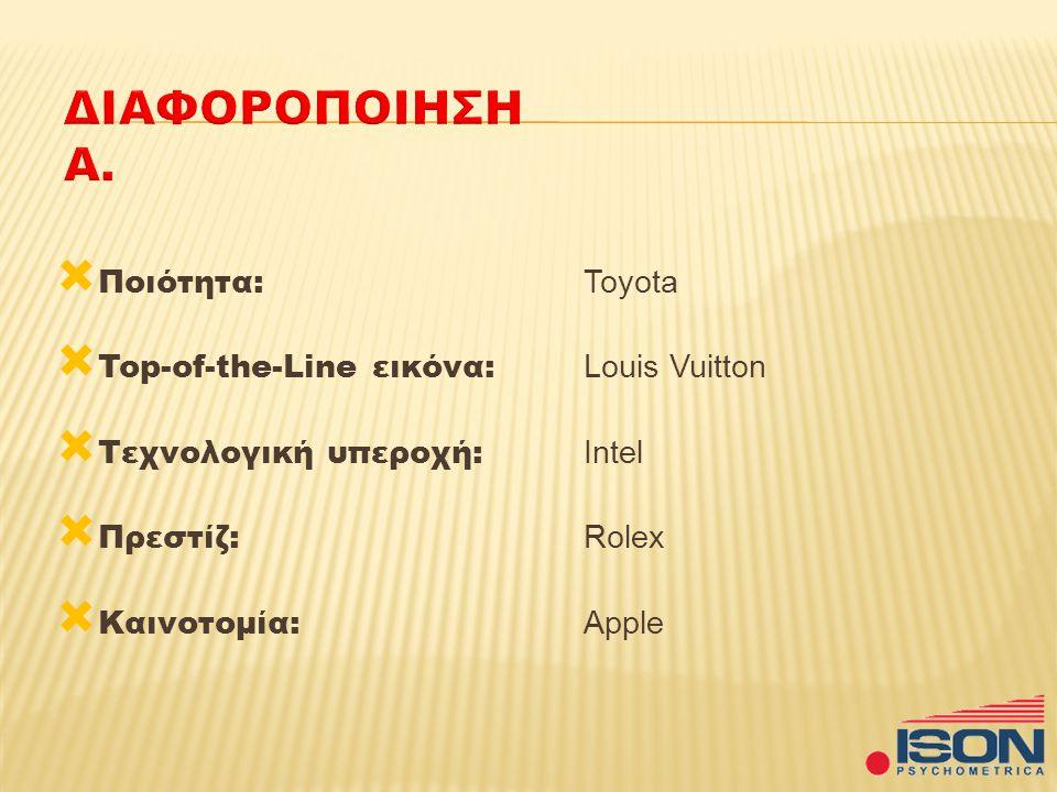  Ποιότητα: Toyota  Top-of-the-Line εικόνα: Louis Vuitton  Τεχνολογική υπεροχή: Intel  Πρεστίζ: Rolex  Καινοτομία: Apple