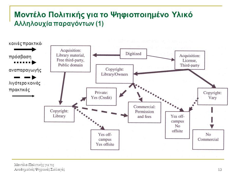 Μοντέλο Πολιτικής για τις Ακαδημαϊκές Ψηφιακές Συλλογές13 Μοντέλο Πολιτικής για το Ψηφιοποιημένο Υλικό Αλληλουχία παραγόντων (1) κοινές πρακτικές πρόσβαση αναπαραγωγής λιγότερο κοινές πρακτικές