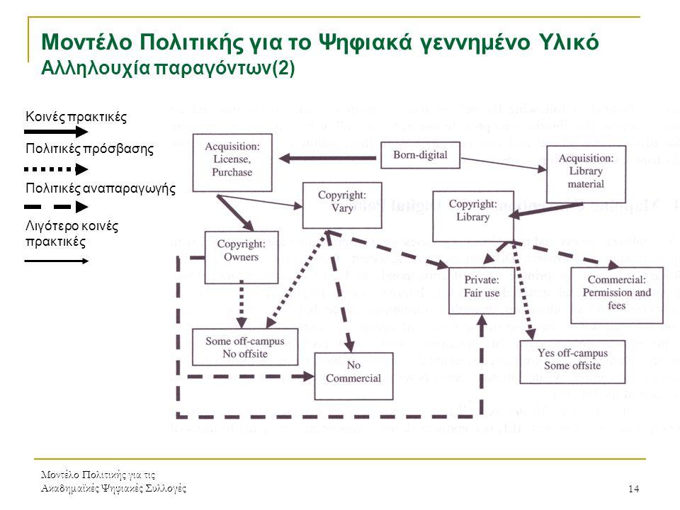 Μοντέλο Πολιτικής για τις Ακαδημαϊκές Ψηφιακές Συλλογές14 Μοντέλο Πολιτικής για το Ψηφιακά γεννημένο Υλικό Αλληλουχία παραγόντων(2) Κοινές πρακτικές Πολιτικές πρόσβασης Πολιτικές αναπαραγωγής Λιγότερο κοινές πρακτικές