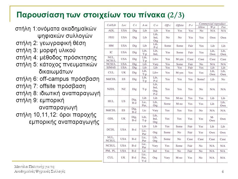 Μοντέλο Πολιτικής για τις Ακαδημαϊκές Ψηφιακές Συλλογές6 Παρουσίαση των στοιχείων του πίνακα (2/3) στήλη 1:ονόματα ακαδημαϊκών ψηφιακών συλλογών στήλη 2: γεωγραφική θέση στήλη 3: μορφή υλικού στήλη 4: μέθοδος πρόσκτησης στήλη 5: κάτοχος πνευματικών δικαιωμάτων στήλη 6: off-campus πρόσβαση στήλη 7: offsite πρόσβαση στήλη 8: ιδιωτική αναπαραγωγή στήλη 9: εμπορική αναπαραγωγή στήλη 10,11,12: όροι παροχής εμπορικής αναπαραγωγής