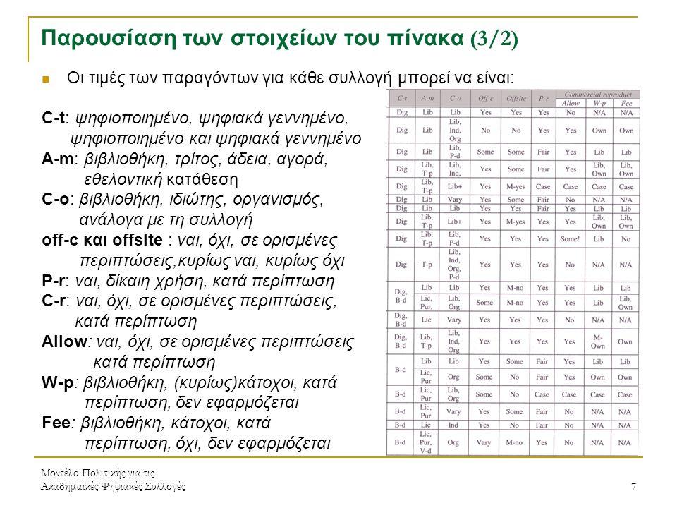 Μοντέλο Πολιτικής για τις Ακαδημαϊκές Ψηφιακές Συλλογές7 Παρουσίαση των στοιχείων του πίνακα (3/2) Οι τιμές των παραγόντων για κάθε συλλογή μπορεί να είναι: C-t: ψηφιοποιημένο, ψηφιακά γεννημένο, ψηφιοποιημένο και ψηφιακά γεννημένο A-m: βιβλιοθήκη, τρίτος, άδεια, αγορά, εθελοντική κατάθεση C-o: βιβλιοθήκη, ιδιώτης, οργανισμός, ανάλογα με τη συλλογή off-c και offsite : ναι, όχι, σε ορισμένες περιπτώσεις,κυρίως ναι, κυρίως όχι P-r: ναι, δίκαιη χρήση, κατά περίπτωση C-r: ναι, όχι, σε ορισμένες περιπτώσεις, κατά περίπτωση Allow: ναι, όχι, σε ορισμένες περιπτώσεις κατά περίπτωση W-p: βιβλιοθήκη, (κυρίως)κάτοχοι, κατά περίπτωση, δεν εφαρμόζεται Fee: βιβλιοθήκη, κάτοχοι, κατά περίπτωση, όχι, δεν εφαρμόζεται