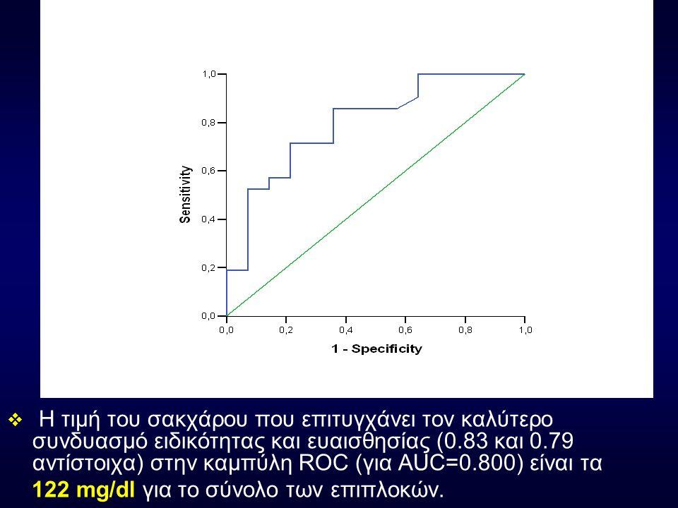  Η τιμή του σακχάρου που επιτυγχάνει τον καλύτερο συνδυασμό ειδικότητας και ευαισθησίας (0.83 και 0.79 αντίστοιχα) στην καμπύλη ROC (για AUC=0.800) ε