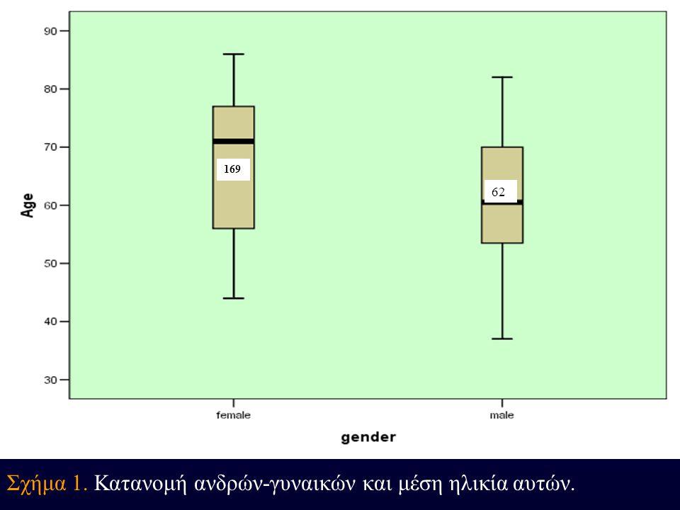 Σχήμα 1. Κατανομή ανδρών-γυναικών και μέση ηλικία αυτών. 169 62