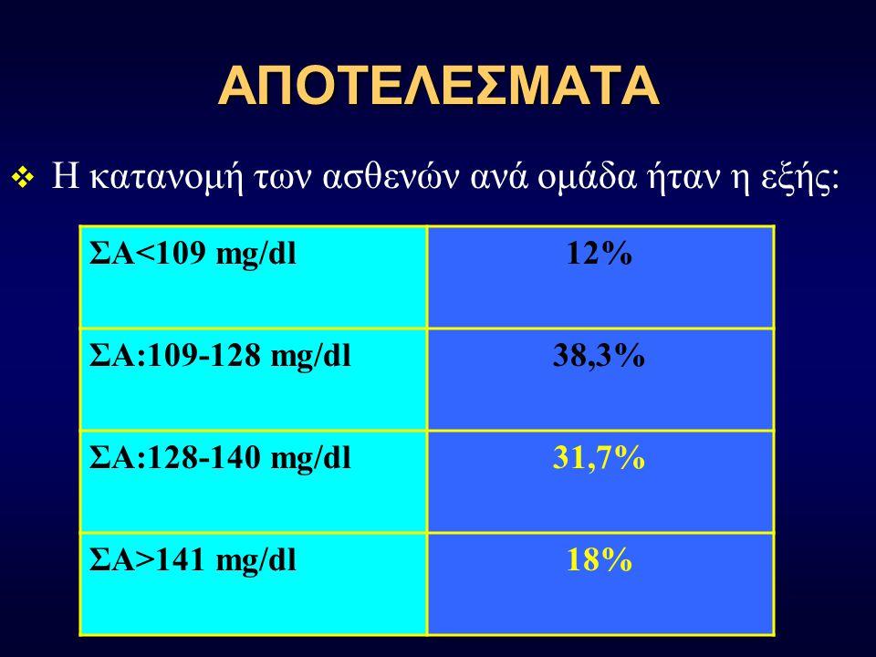 ΑΠΟΤΕΛΕΣΜΑΤΑ  Η κατανομή των ασθενών ανά ομάδα ήταν η εξής: ΣΑ<109 mg/dl12% ΣΑ:109-128 mg/dl38,3% ΣΑ:128-140 mg/dl31,7% ΣΑ>141 mg/dl18%