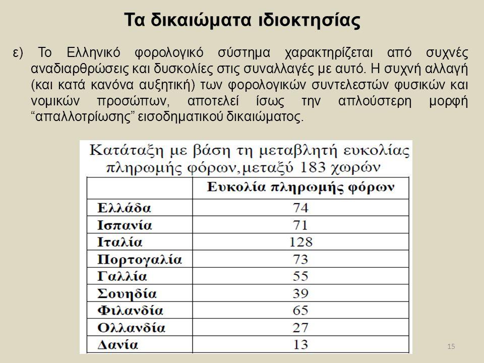 15 Τα δικαιώματα ιδιοκτησίας ε) Το Ελληνικό φορολογικό σύστημα χαρακτηρίζεται από συχνές αναδιαρθρώσεις και δυσκολίες στις συναλλαγές με αυτό. Η συχνή