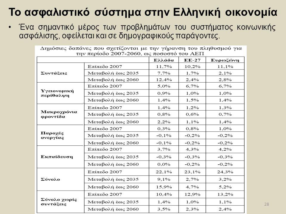 28 Το ασφαλιστικό σύστημα στην Ελληνική οικονομία Ένα σημαντικό μέρος των προβλημάτων του συστήματος κοινωνικής ασφάλισης, οφείλεται και σε δημογραφικ