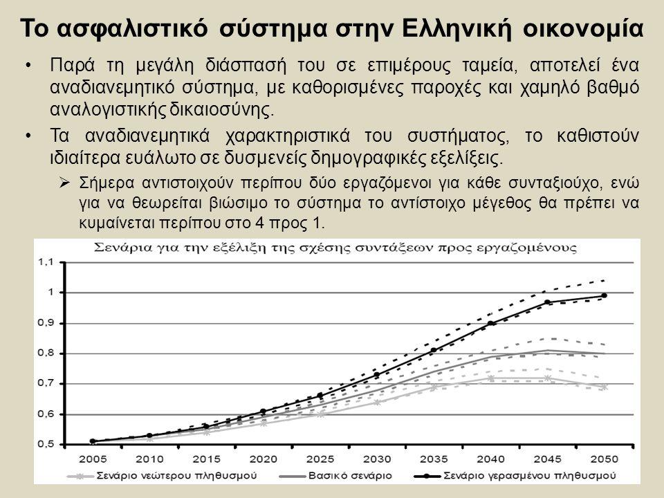 29 Το ασφαλιστικό σύστημα στην Ελληνική οικονομία Παρά τη μεγάλη διάσπασή του σε επιμέρους ταμεία, αποτελεί ένα αναδιανεμητικό σύστημα, με καθορισμένε